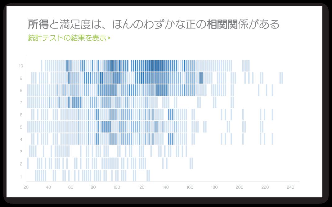 クアルトリクス 従業員満足度データに関する統計イメージ
