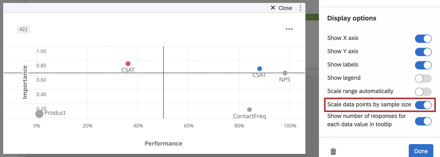 Scale Data Points by Sample Size checked in the Display Options