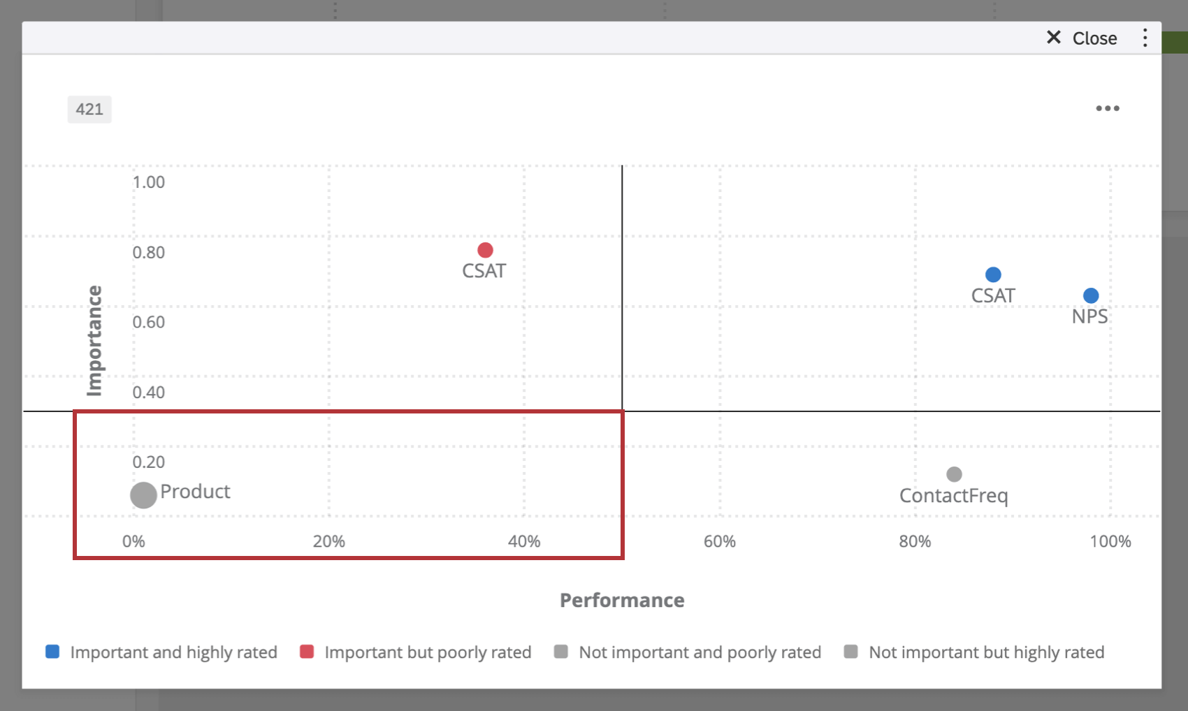 Not Important and Poorly Rated in bottom-left quadrant of graph