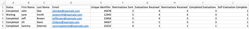 Example participant list downloaded to CSV