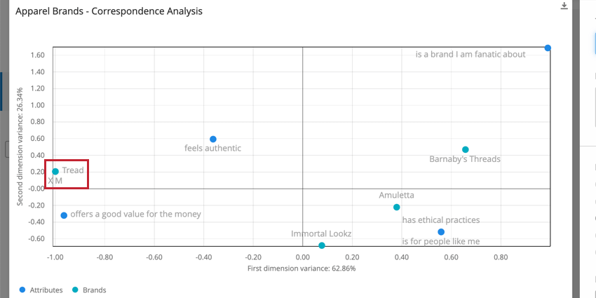 Scatter plot. Brands are blue dots, attributes are green. Far to the left, XM and Tread labels show up next to each other, with only one dot to represent them