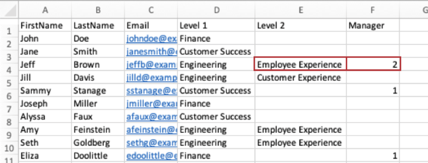 A CSV where Jeff Brown's Level 2 has a value and his manager level is set to 2