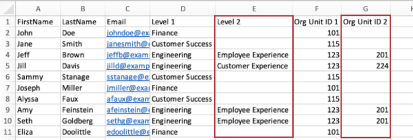 Level 2 and Org Unit ID 2 columns are highlighted