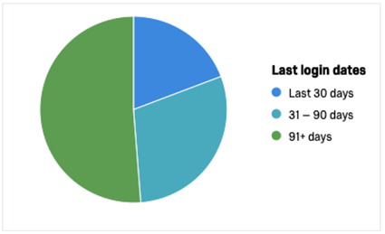 A pie chart, broken down as described