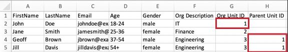 A CSV where John Doe's Org Unit ID column says 1. Geoff Brown and Jill Davis have a Parent Org ID of 1.