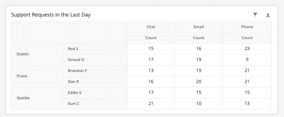 Table. Rows showing managers per location. Columns showing phones vs. chats vs. emails