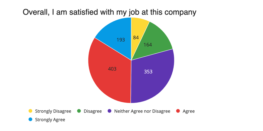 image of a pie chart