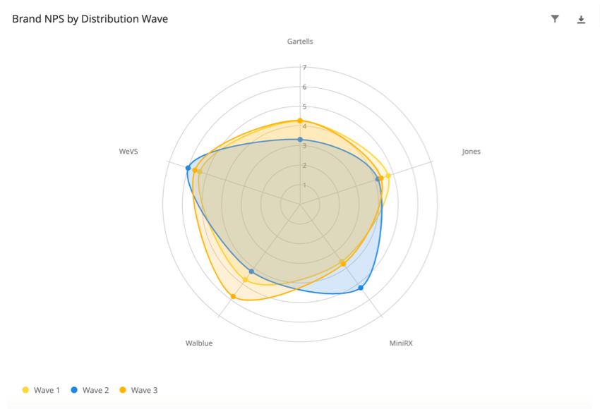 Radar chart with fake brand names around the edges. Circles inside one another like a bullseye, represnting values on a scale. The colored regions represent how values differ for each spoke (AKA brand)