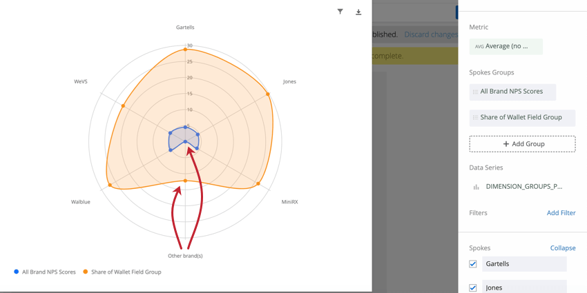 Two rings of color in a radar chart. An entire wedge of that color is missing when one of the spokes doesn't have data
