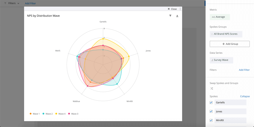 Three blobs of color on a radar chart with a legend expalining what each color corresponds to