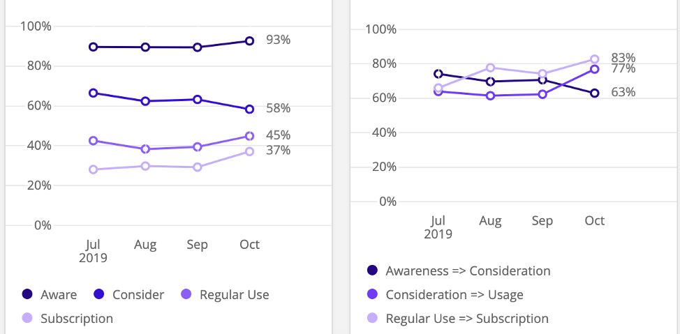 Two line charts next to each other, each with multiple lines. Each line represents a funnel level, like awareness, subscription, etc.