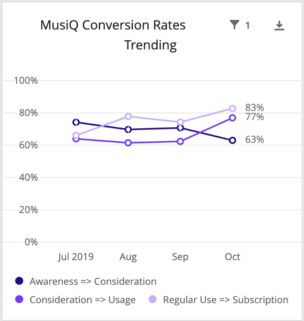 Line chart with funnel conversions as lines - awareness to consideration, consideration to usage, and regular use to subscription