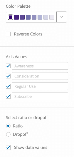 Fields described - color palette, axis values with each of the awareness, consideration, etc. listed, select between ratio and dropoff, and show data values checkbox selected