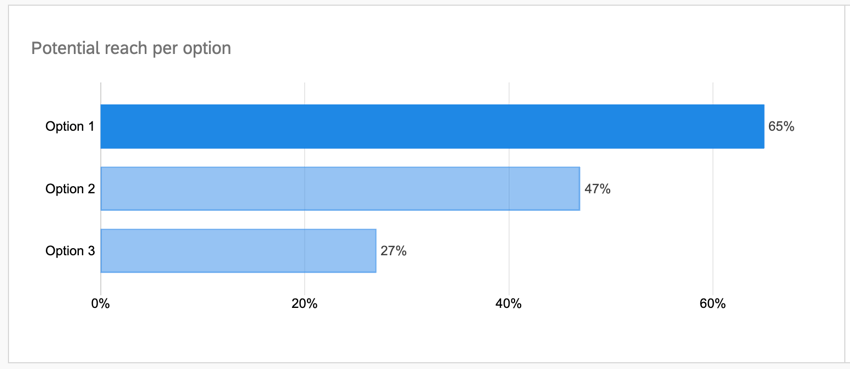 the bar chart showing the potential reach per option