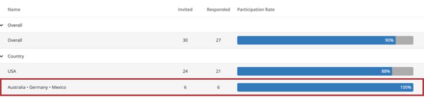 Response rates widget broken out as described