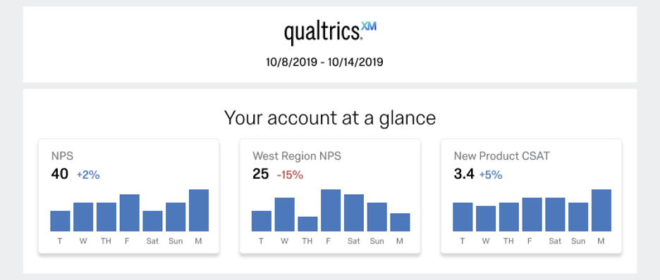 """""""Your account at a glance;"""" 3 bar graphs showing how metrics have changed over the week"""