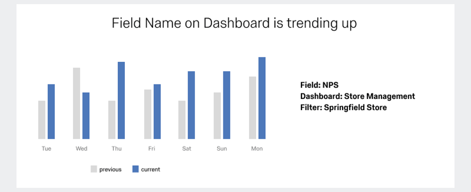 Bar graph with alternating blue and gray bars displaying a comparison of this vs. last week