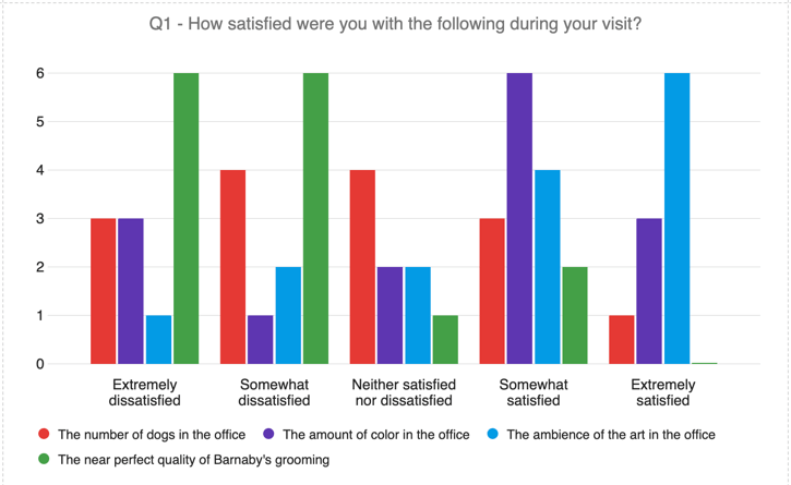 A rainbow bar graph where the bars on the x axis are the satisfaction ratings, and the different colors of bars represent the statements in the matrix table