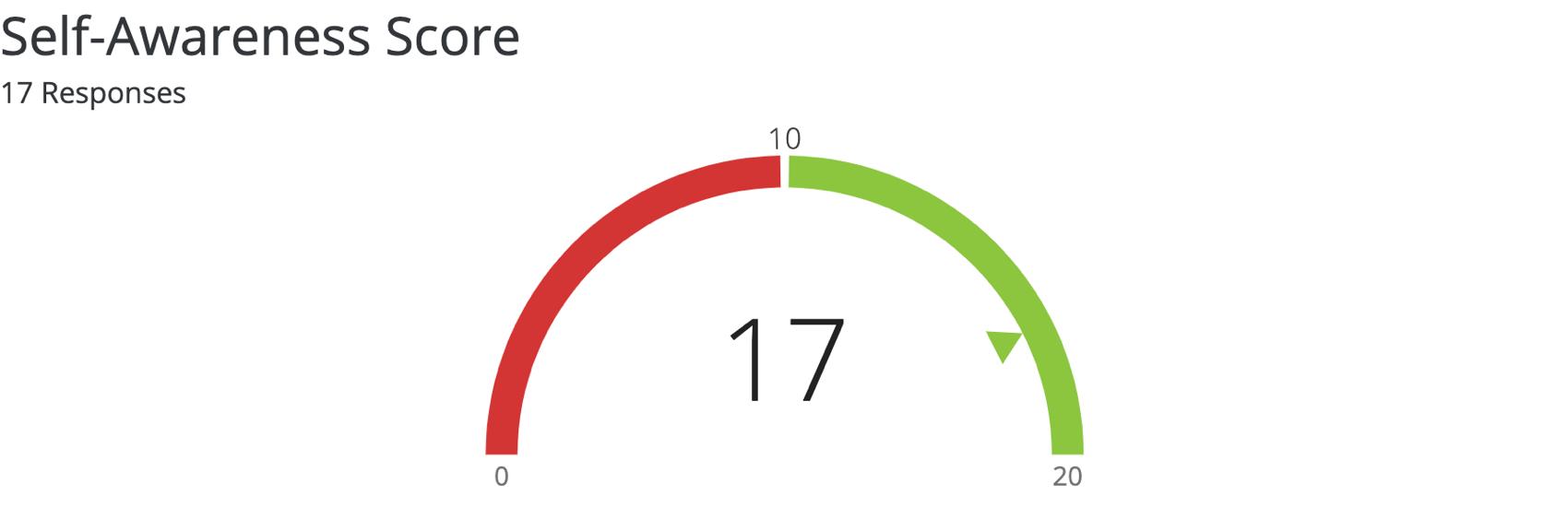 image of a gauge chart widget