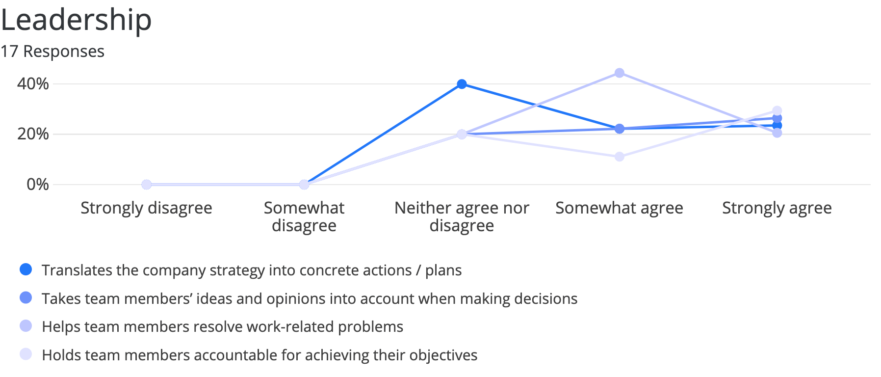 a line graph where leadership qualities each have a line and an evaluation (Strongly Disagree, Somewhat Disagree, Neither agree nor disagree, Somewhat Agree, and Strongly Agree) are the x axis scale