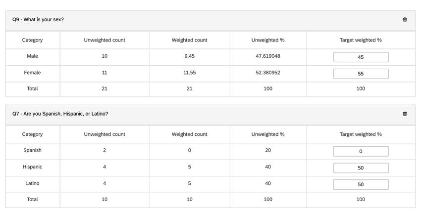 a raked weighting scheme