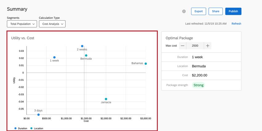 the utility vs cost graph
