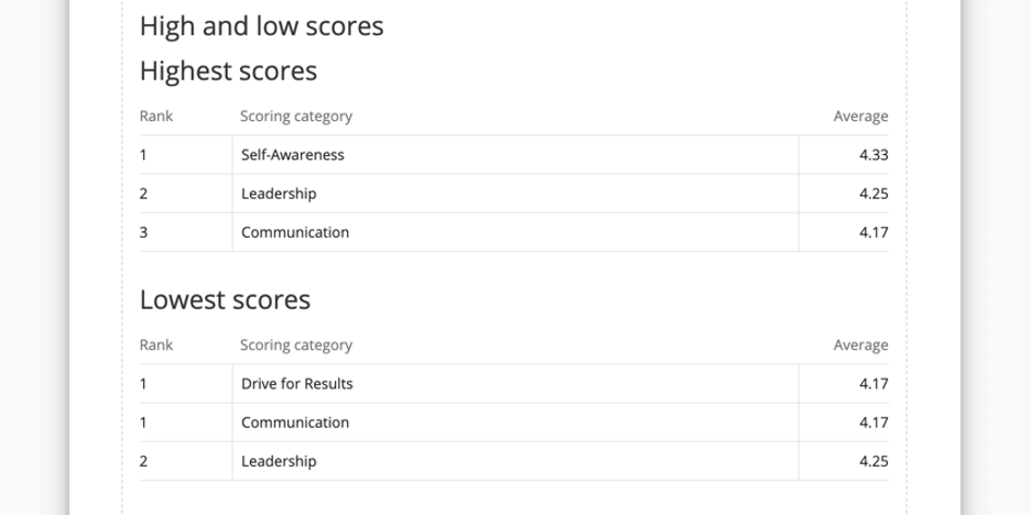 Ranked high and low scores broken out by overall scoring categories