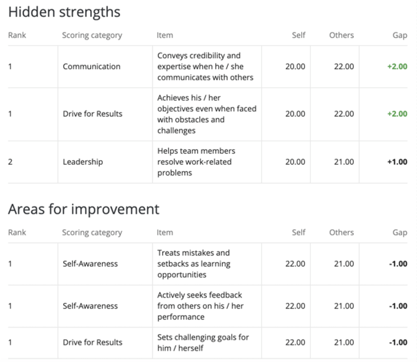 Table highlighting 3 strengths and weaknesses. 2 strengths have such big, positive gaps that they are bolded and highlighted in green