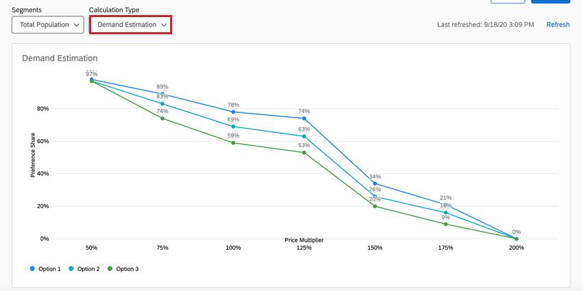 the demand estimation report