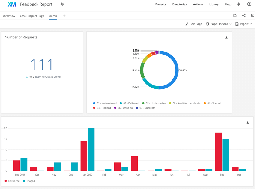 an example dashboard. a number widget, pie chart, and bar chart widget are present