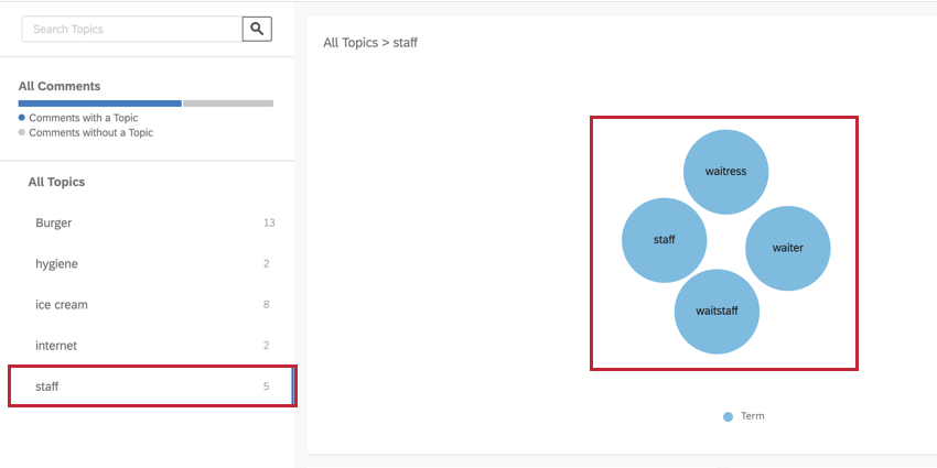 Text iQ platform. This image highlights how a topic is grouped in a bubble chart