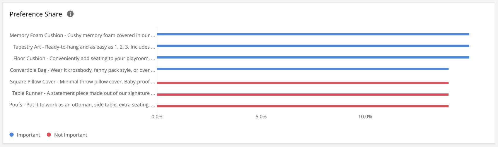 Preference Share widget