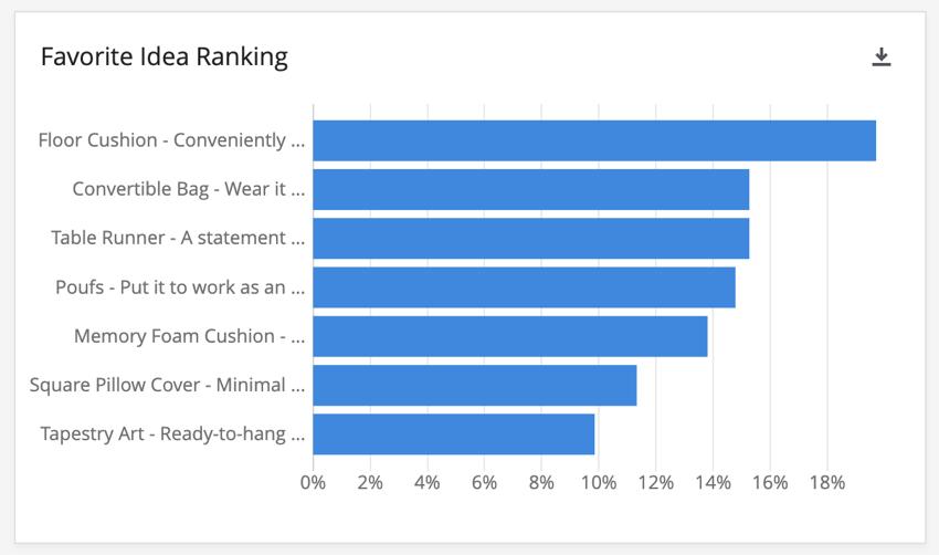Favorite Idea Ranking widget