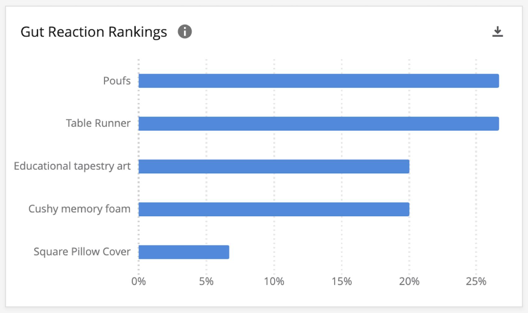 Gut Reaction Rankings widget