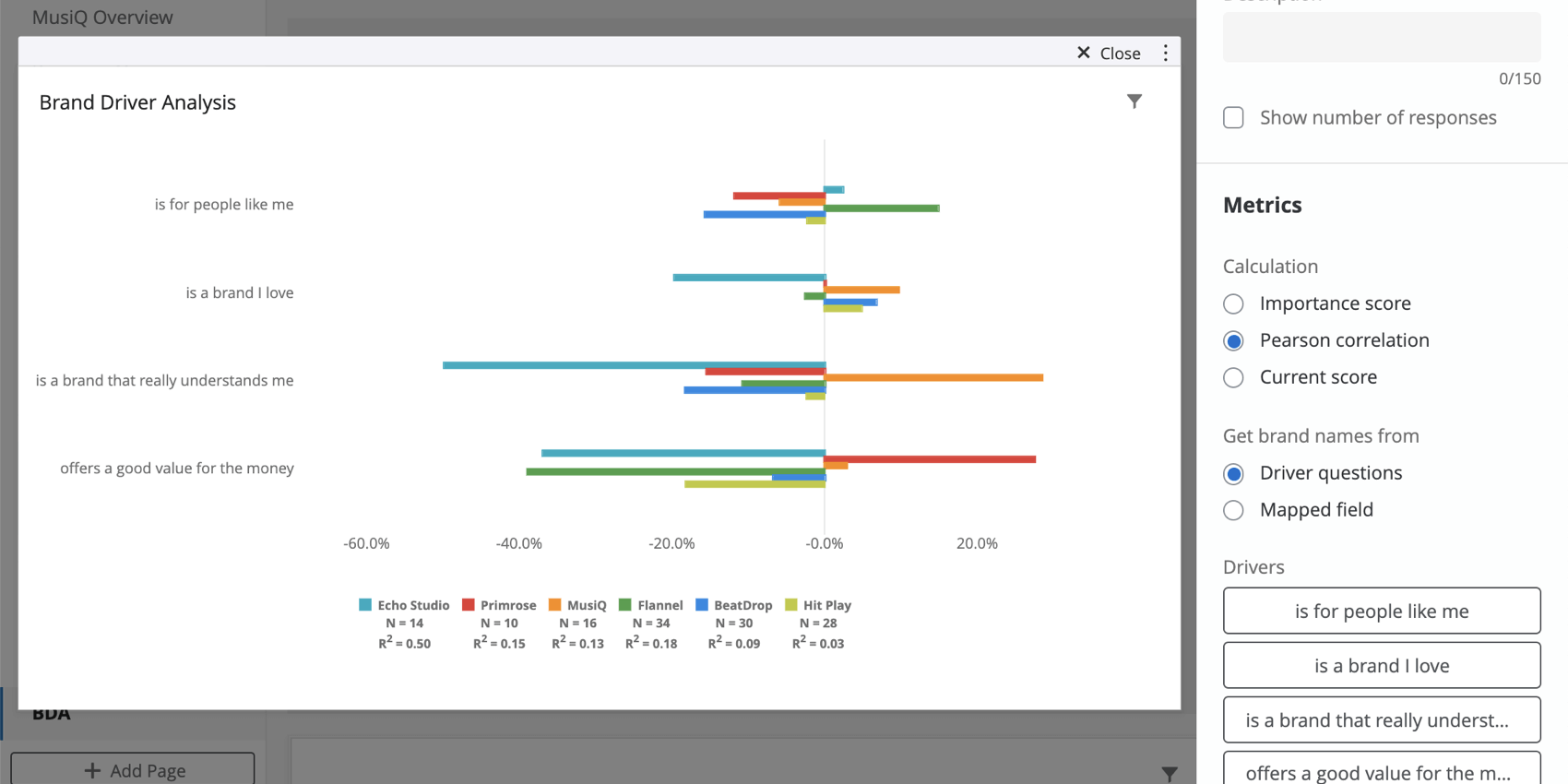 Chart set to pearson correlation. Data is visualized as bars coming from a center axis