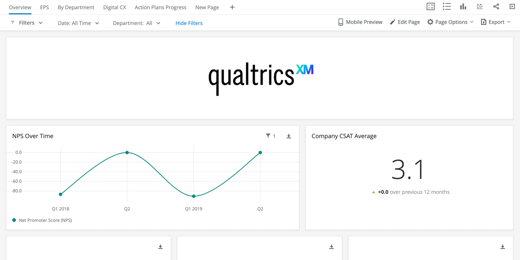 Qualtrics XM Logo in einem Widget im oberen Bereich eines Dashboards