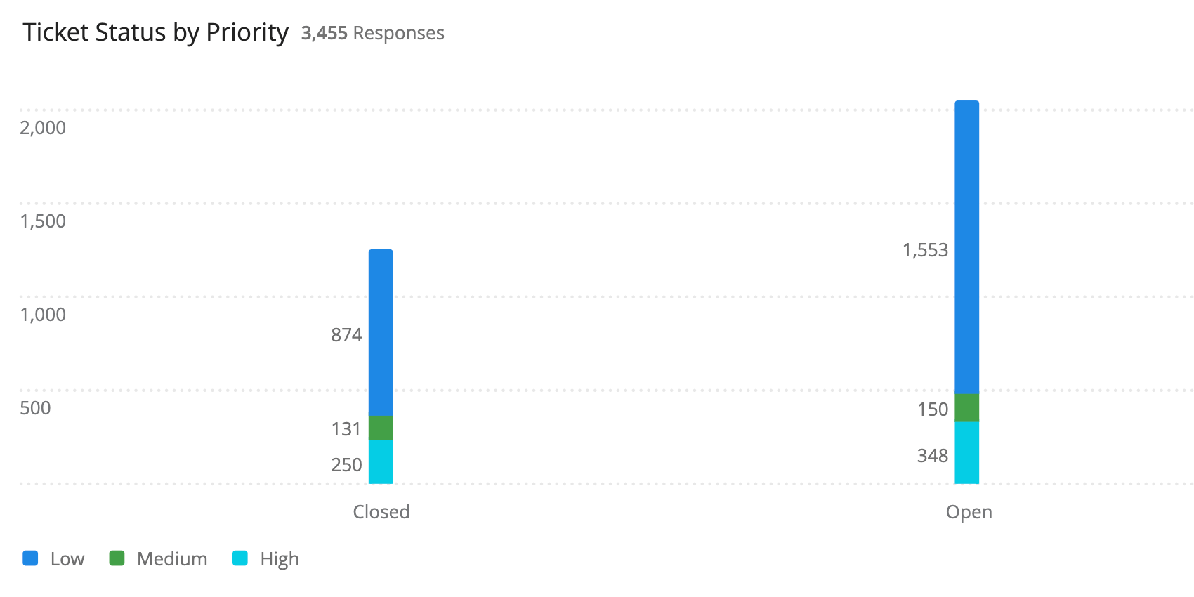 bar chart, stacked values