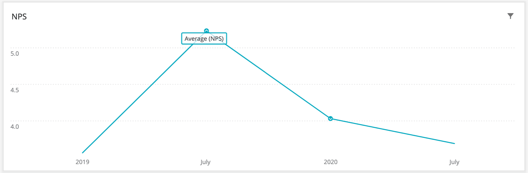 "Turquoise line chart labelled ""Averagw NPS."" There's an upwards arrow at the highest point and a downwards arrow at the lowest point, showing these are both statistically significant in opposite directions"