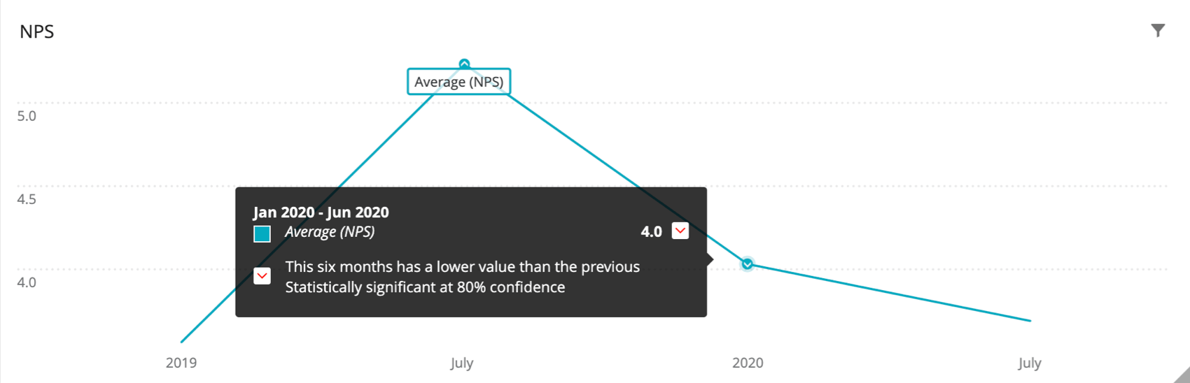 "Turquoise line chart labelled ""Average NPS."" There's an upwards arrow at the highest point and a downwards arrow at the lowest point, showing these are both statistically significant in opposite directions"