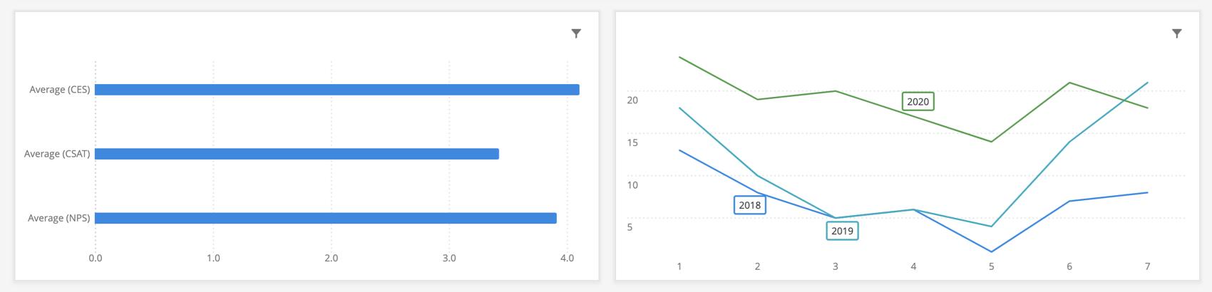 左に棒グラフ、右に線グラフの例