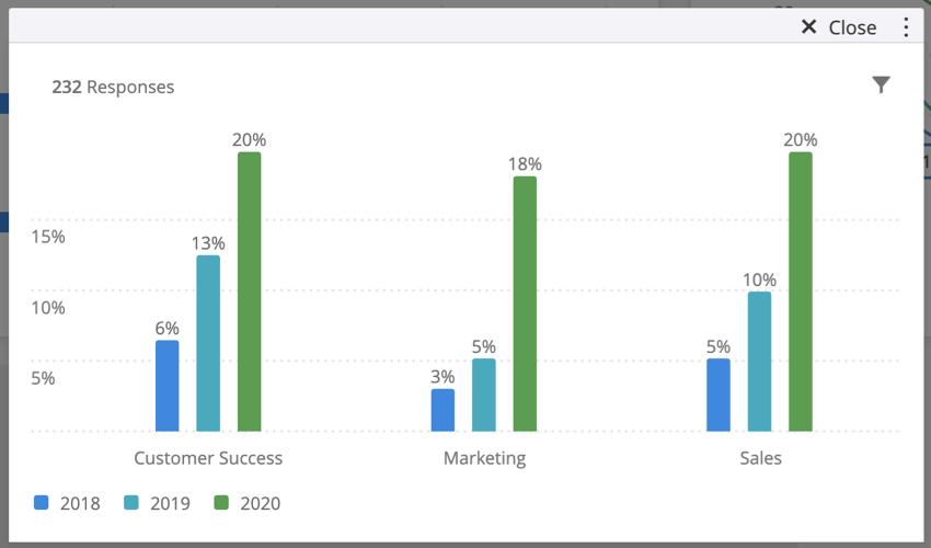 (指標値/合計)オプションを使用している標準グラフの画像