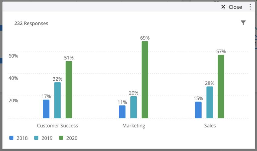 (指標値/行合計)オプションを使用している標準グラフの画像