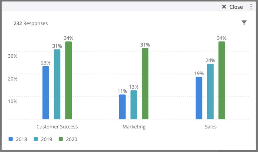 (指標値/列合計)計算を使用している標準グラフの画像