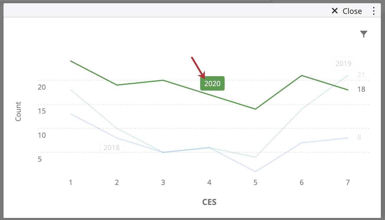 グラフにある3本線のうち、1本をクリックすると濃い緑色になり、残りの2本は薄くなって背景となります