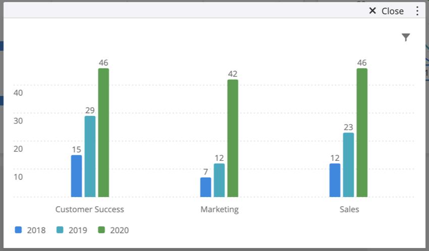 デフォルトの回答数の指標を使用している標準グラフの画像