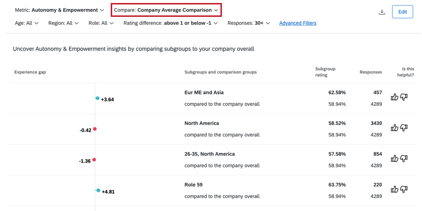 the company average comparison insight