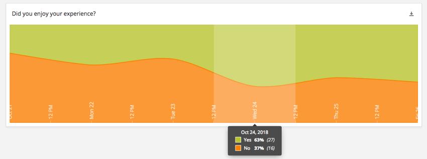 Breakdown Trends widget
