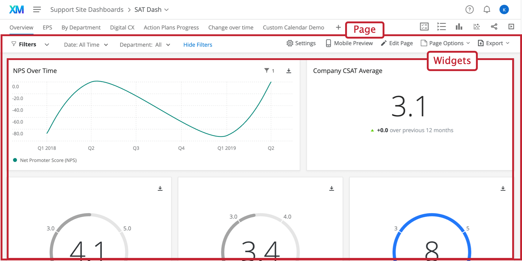 A screenshot of a customized dashboard. The pages are listed along the top, where you can navigate between them. The widgets are the different charts and graphs on the page