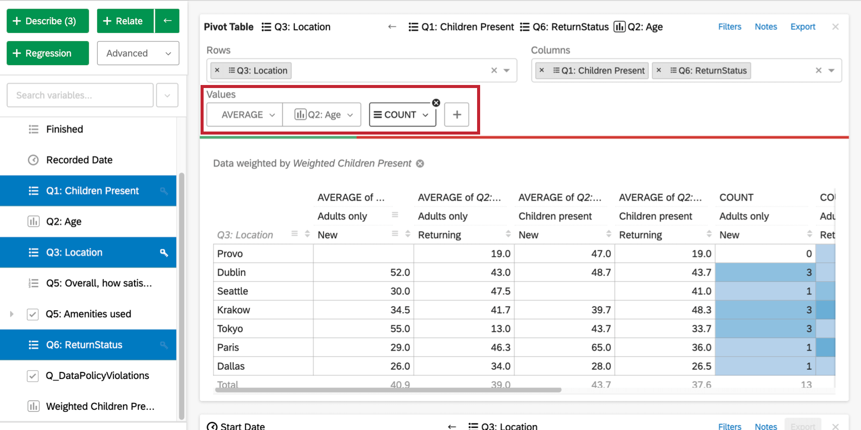 Pivot table values - there's an average and a count added. Hovering over count adds a hamburger icon for moving and an X for removing. And the Addition of these columns has added more columns to the pivot table