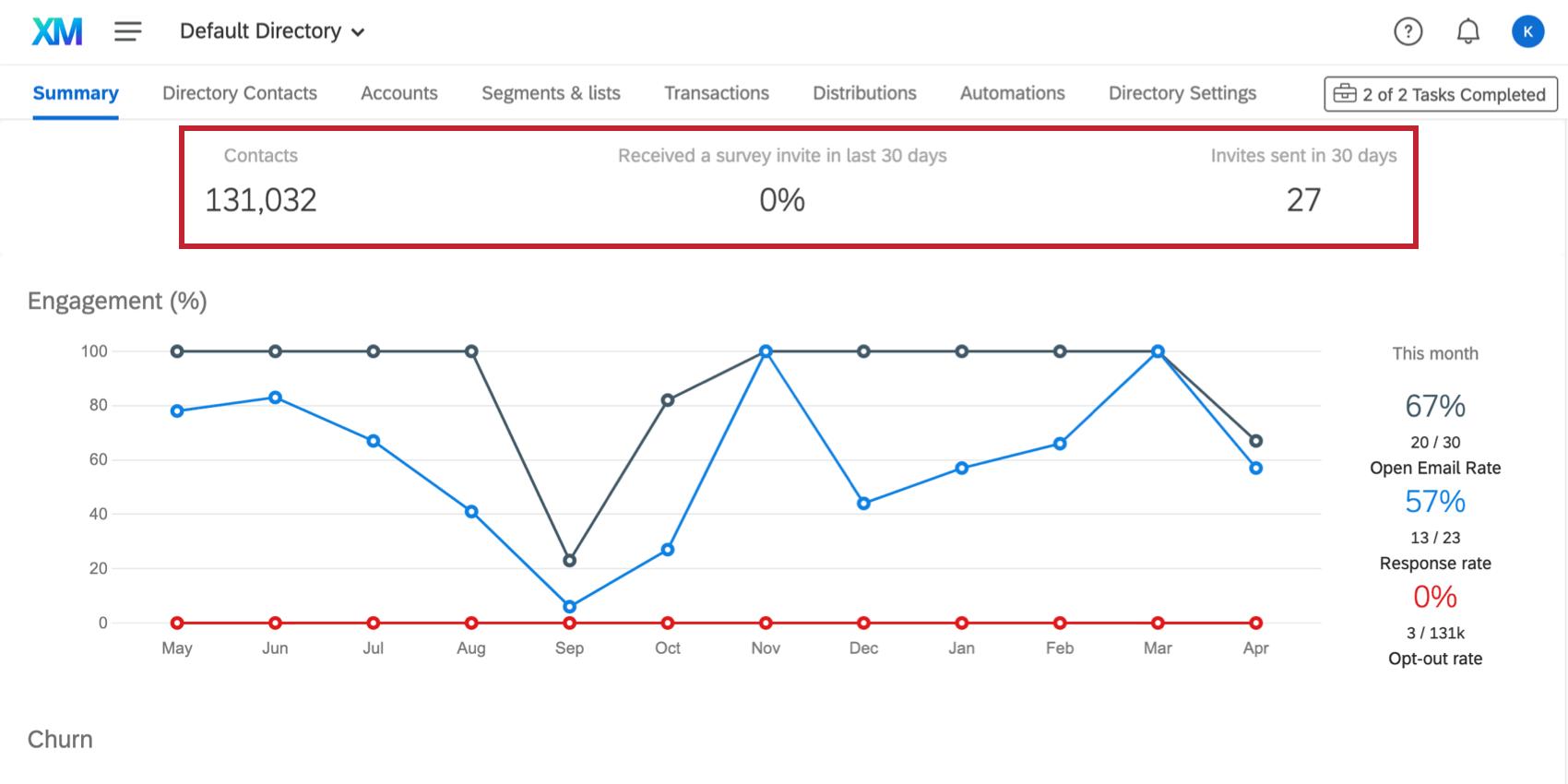 Image illustrant les statistiques répertoriées en haut de l'onglet Résumé, au-dessus des graphiques